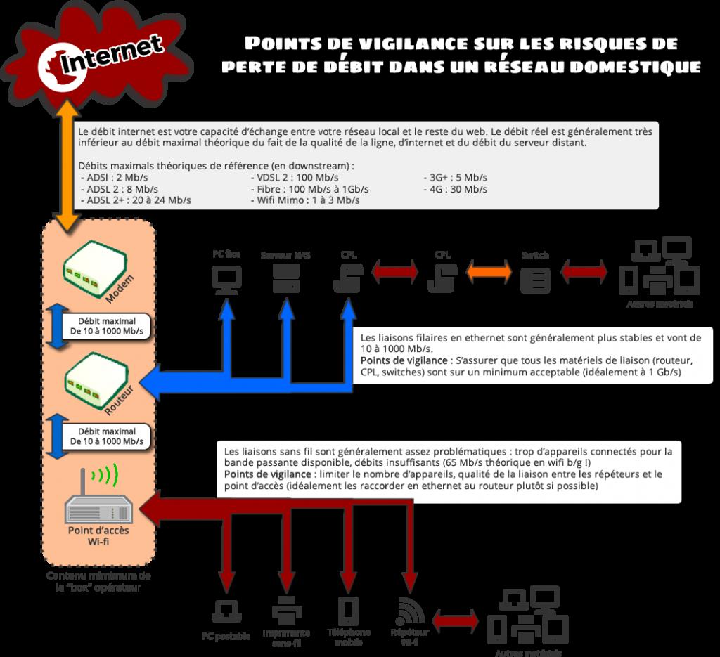 Points de vigilance sur les risques de perte de débit dans un réseau domestique