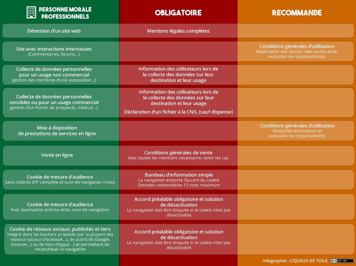 Obligations réglementaires pour un site web de personne morale ou de professionnel